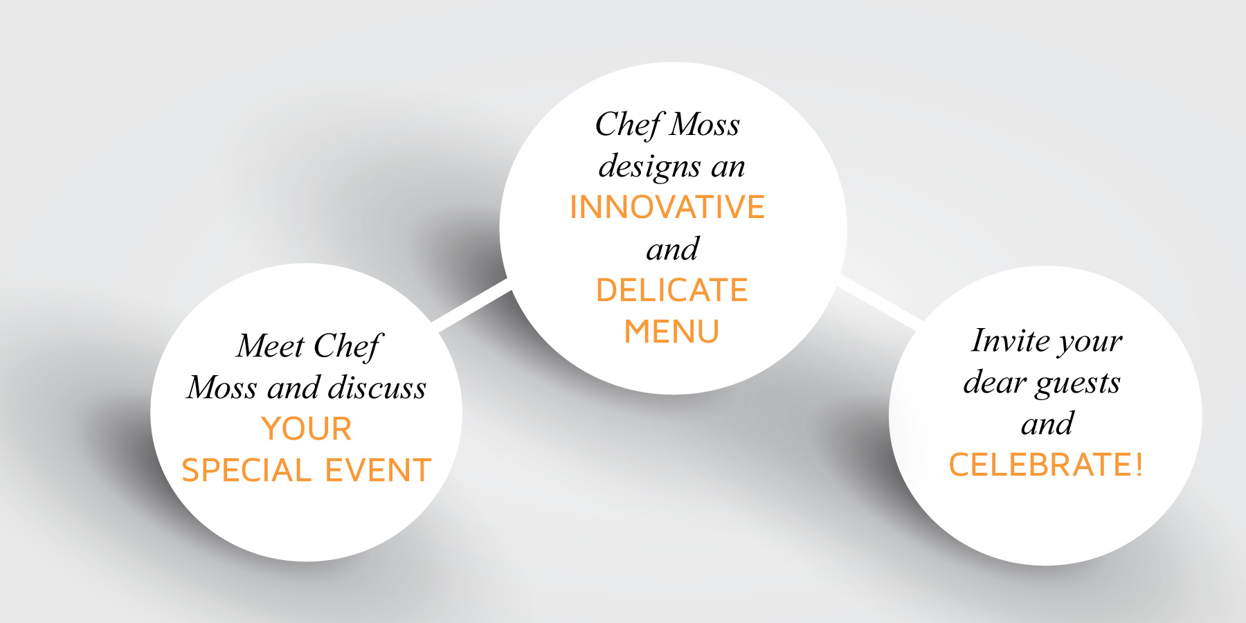 1- Meet with Chef Moss and discuss your special event  2- Chef Moss designs a very innovative and delicate Menu  3- Invite your guests and celebrate!